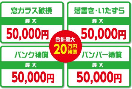 4つの補償